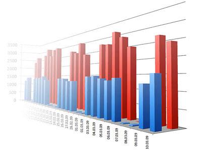 Статистика рейтинга блогов республики Коми